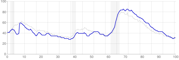 Georgia monthly unemployment rate chart from 1990 to March 2019